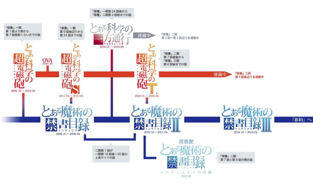 とあるシリーズ 時系列・関連図