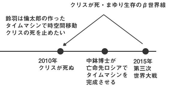 クリスが死ぬβ世界線の時間軸説明図