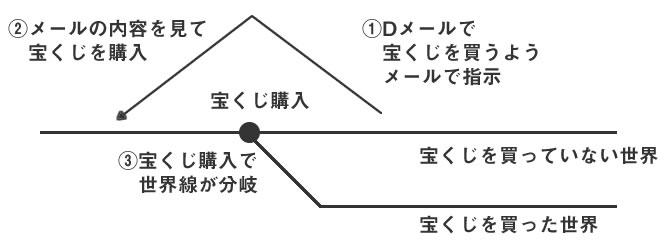 シュタゲ 世界線の説明図