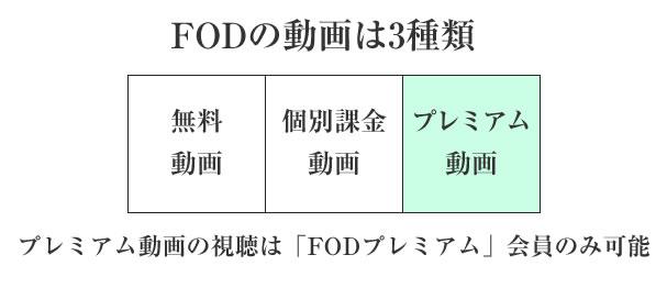 FODの動画の種類を解説した図