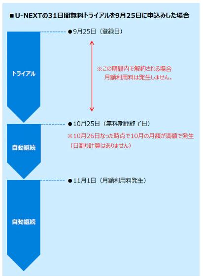 U-NEXTの無料トライアル期限を図解