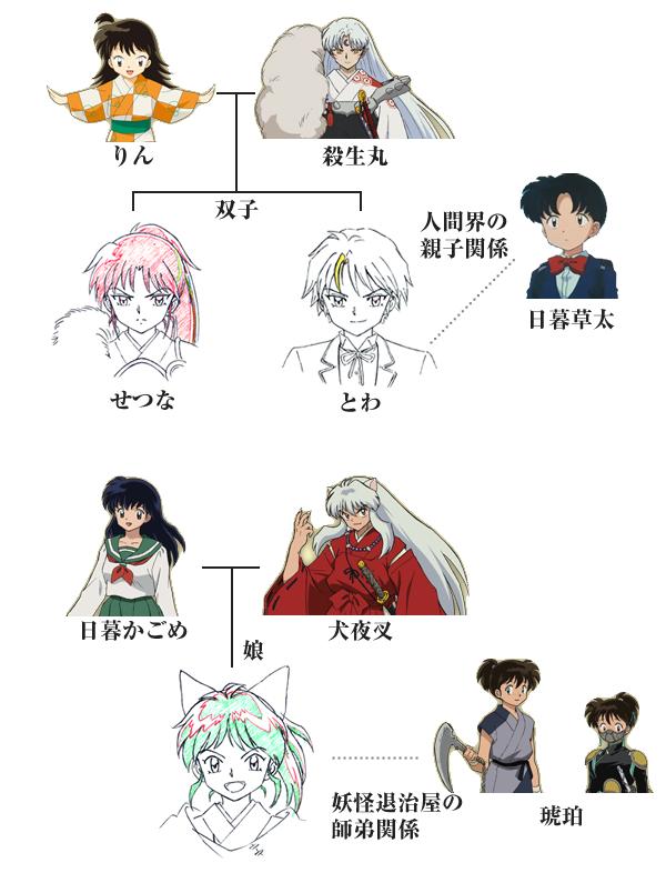 半妖の夜叉姫 キャラクター相関図