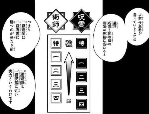 呪霊と術師の等級と強さの関係図