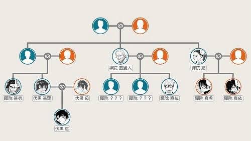 禪院家の家系図